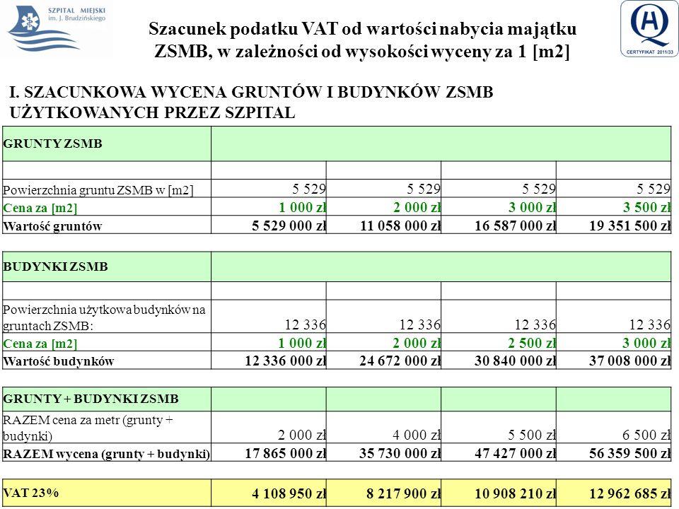 Szacunek podatku VAT od wartości nabycia majątku ZSMB, w zależności od wysokości wyceny za 1 [m2]